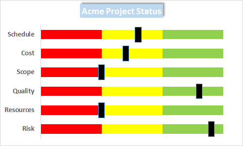 Project Status with Sliders