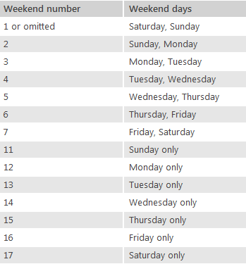 Excel days between dates