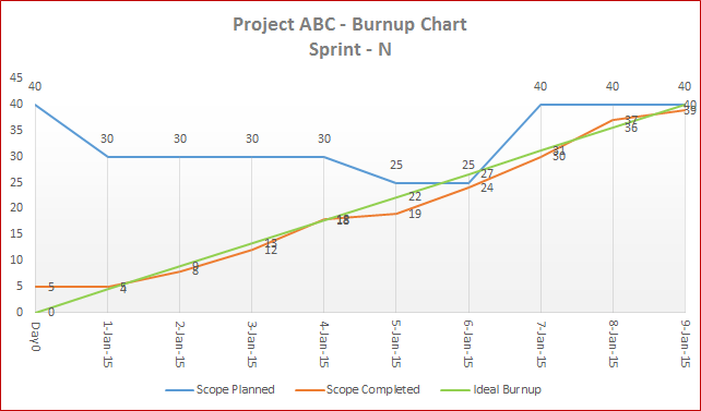 downloads 04 template 04 a flexible agile burnup chart e for