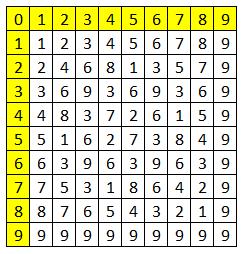 Magic Squares | E for Excel | Awakening Microsoft Excel Student