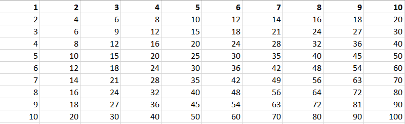 Challenge 61 Generate Multiplication Table E For Excel